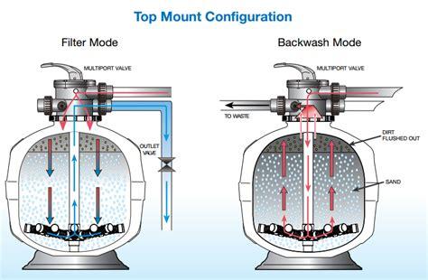pool filter valve diagram waterco exotuf plus top mount sand filter e600 plus