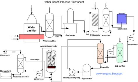 haber bosch process diagram engineers guide ammonia production by haber bosch process