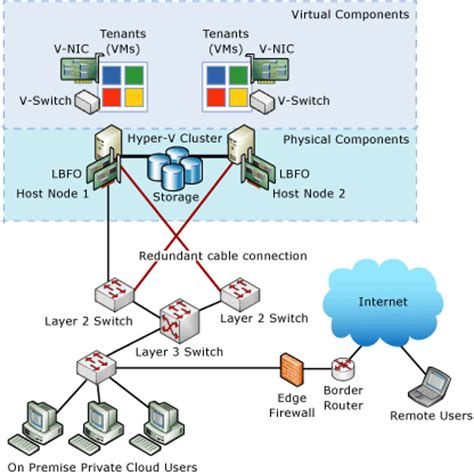 network infrastructure design template designing your cloud infrastructure