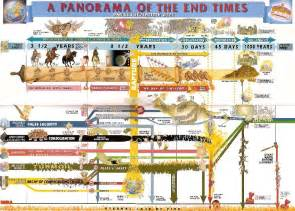 Outline Of End Time Events Predicted In The Bible by A Panorama Of The End Times By Robert Ken And Tom Allen Armageddon Books Antichrist