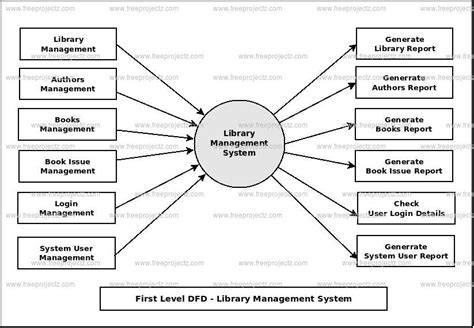 context level diagram for library management system library management system dfd dataflow diagram