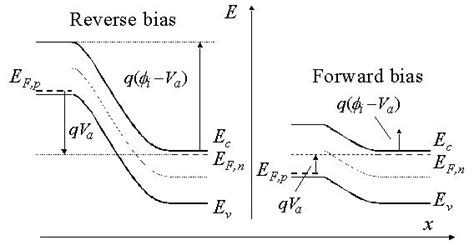 forward bias condition diode diode in bias condition 28 images datwiki net aviation dictionary presented by aviation