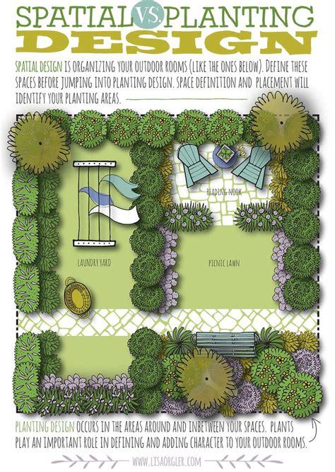 small farm layout design software jan 25 spatial vs planting design gardens front yard