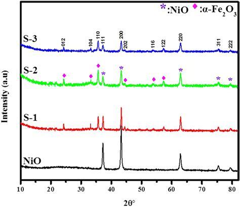 xrd pattern of nio xrd pattern of pure nio nanofibers composites s 1 s 2