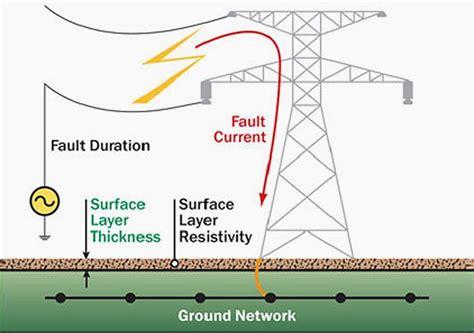 earthing  electrical network purpose methods  measurement