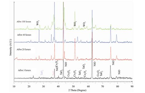 xrd pattern of tungsten oxide oxidation behaviour of a newly developed superalloy