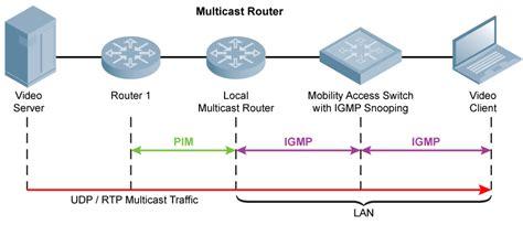 Home Design Checklist how to configure verify and troubleshoot igmp and pim sm