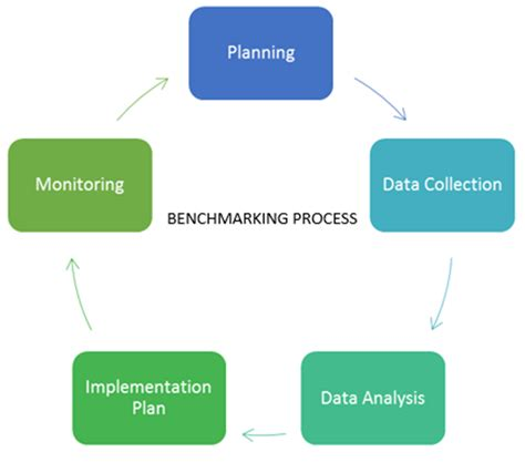 what is bench marketing measuring the performance of your software company