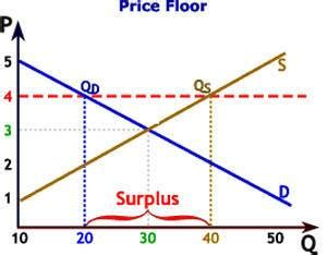 floor definition definition of price floor the economic times