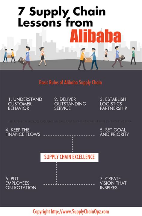 alibaba value 7 supply chain lessons from alibaba founder jack ma