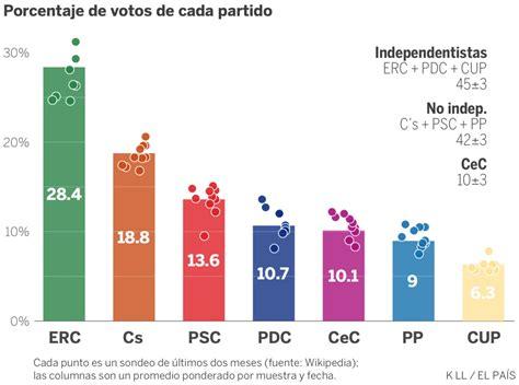 massachusetts minimum wage elecciones catalanas as 237 marchan las encuestas en