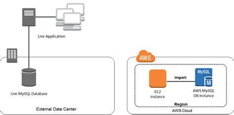 amazon database importing data to an amazon rds mysql or mariadb db