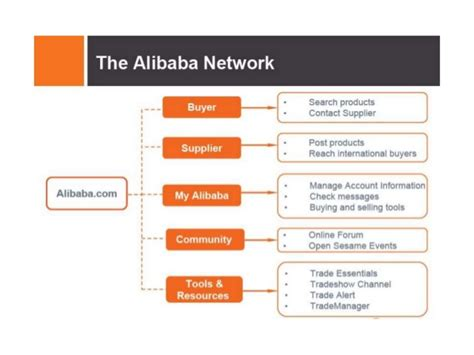 Alibaba Value Chain | amazon vs alibaba