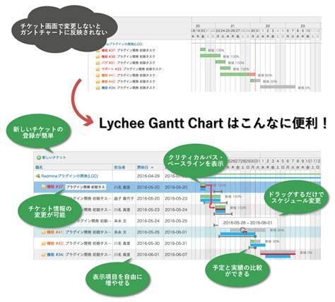 redmine templates redmine gantt chart pdf gantt chart excel template