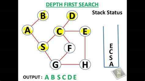 In Depth Search Depth Search Algorithm