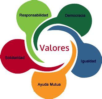 imagenes mentales cooper valores del cooperativismo