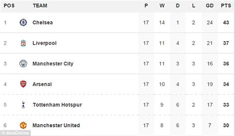 epl under 23 table chelsea won t be weak without diego costa and n golo kante