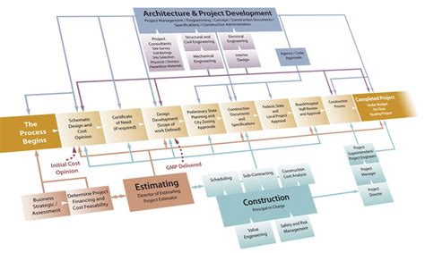 construction flow chart template construction project management flow chart