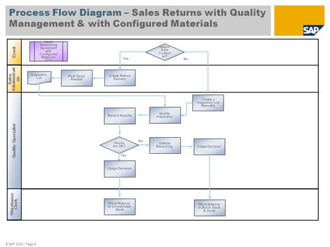 sales return process flowchart process flow diagram best practices repair wiring scheme
