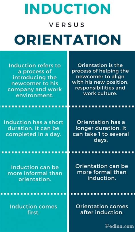 what is induction orientation difference between induction and orientation