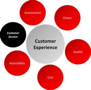 customer service or customer experience what exactly does
