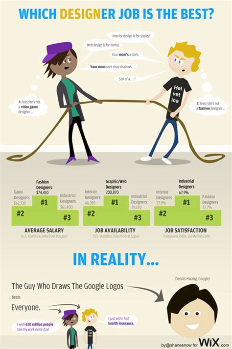 layout artist vs graphic designer 7 interesting infographics for only graphic designers and