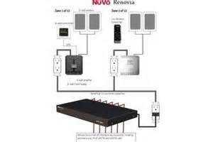 nuvo renovia products