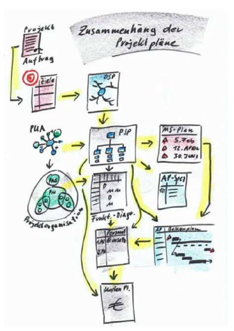 pma projektmanagement blog
