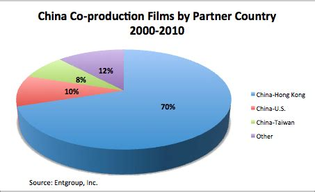 china film co production corporation china film co production corporation chinafilmbiz 中国电影业务