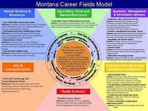 career clusters pa career standards
