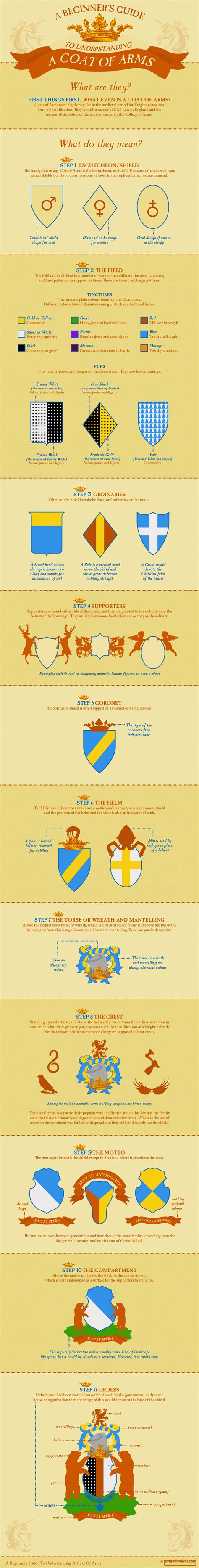 a beginner s guide to a beginner s guide to understanding a coat of arms visual ly