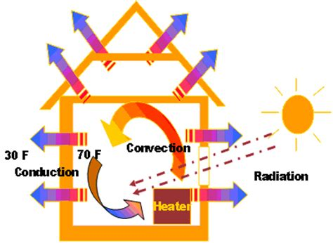 A Heat L Produces What Of Radiation by Mechanisms Of Heat Loss Or Transfer Egee 102 Energy