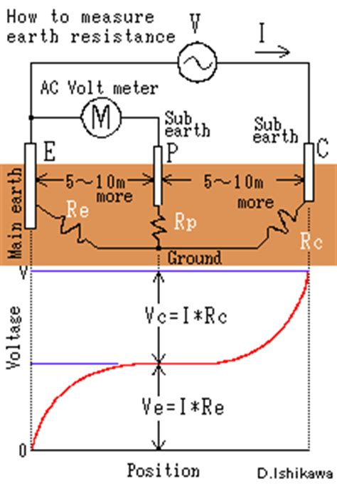 how to calculate neutral earthing resistor how to calculate grounding resistor 28 images grounding riddle no 7 neutral grounding design
