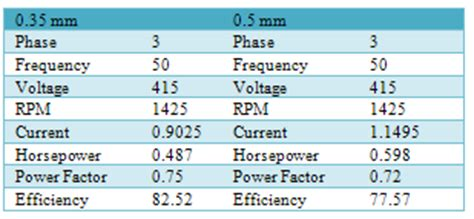induction motor nameplate data scientific academic publishing the article detailed information