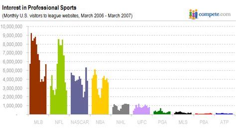 2007년 미국에서 mlb 인기가 절정에 달하던 시절 자료들 txt mlbpark