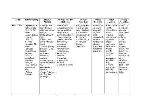 Teori Dan Teknik Pendekatan Konseling tugas resume teori dan teknik konseling