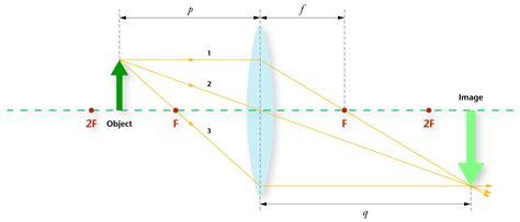 diverging lens diagram diagram diverging lens 28 images physics circle