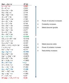 O On Periodic Table Electrochemical Series Chem Tutorial