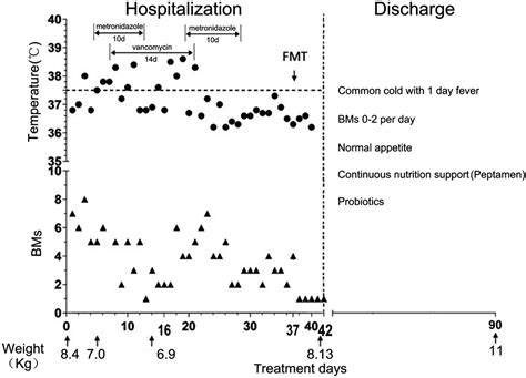 Normal Stool Frequency by Pediatric Severe Pseudomembranous Enteritis Treated With