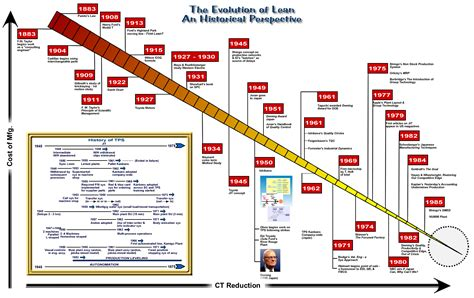 Toyota Lean Manufacturing The Spread Of Lean Six Sigma From Its Original Inception