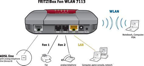 fritzbox 7170 reset knopf avm fritzbox fon wlan 7113