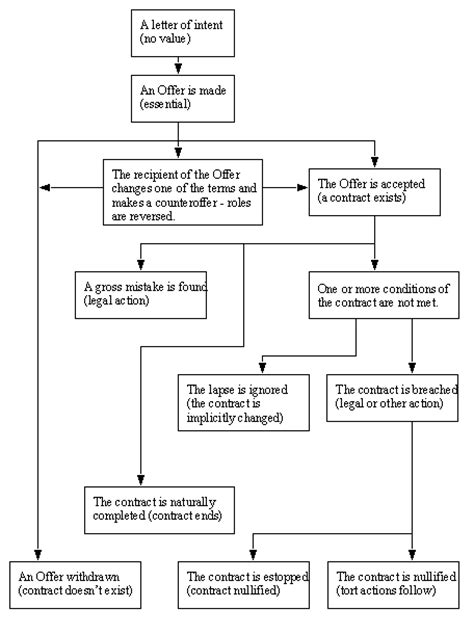 parol evidence rule flowchart parol evidence rule flowchart flowchart in word