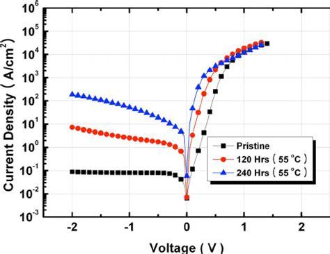 diode cv characteristics color cv characteristics of the pt izo schottky diode