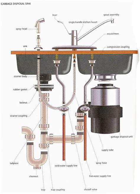 kitchen sink plumbing diagram wiring