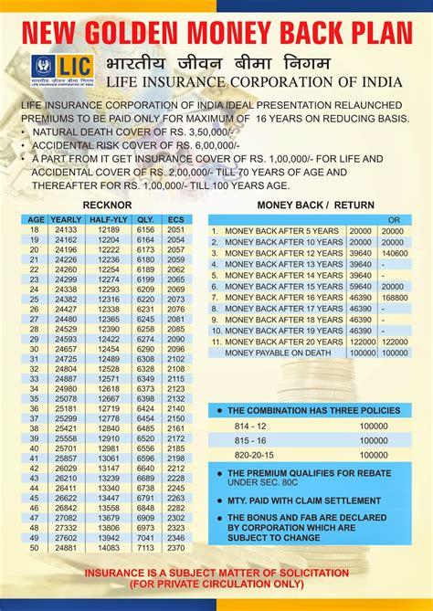 lic health motor insurance delhi ncr 9811362697