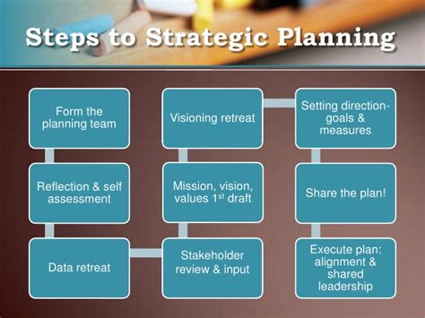 strategic plan template for schools strategic plan presentation to school board