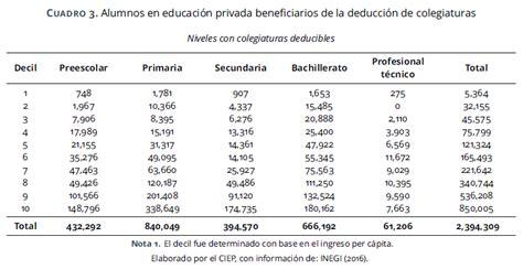 estimulo fiscal colegiaturas 2016 colegiaturas escolares montos de colegiaturas deducibles isr 2016 la educaci 243 n