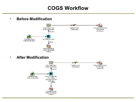 workflow generator cogs account generator workflow customization