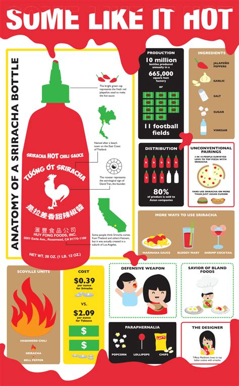 Kitchen Knives Names sriracha rooster sauce infographic the official scott