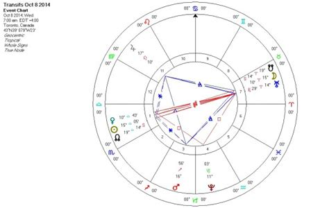 ruby slipper horoscope more on the october 8th eclipse flying the kite ruby